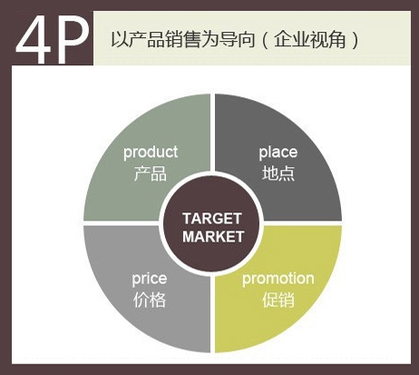 4P销售理论,销售管理人员必备武器!
